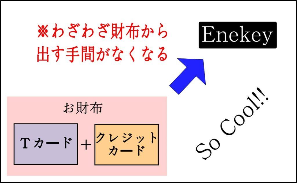 エネキーの仕組み
